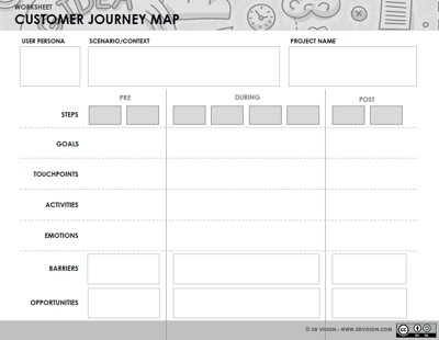 Customer Journey Map Template D Vision - Customer journey template